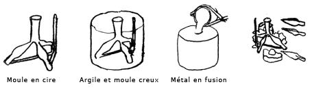 image - fabrication de la cire